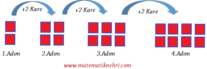 şekil örüntüsü matematiknehri.com
